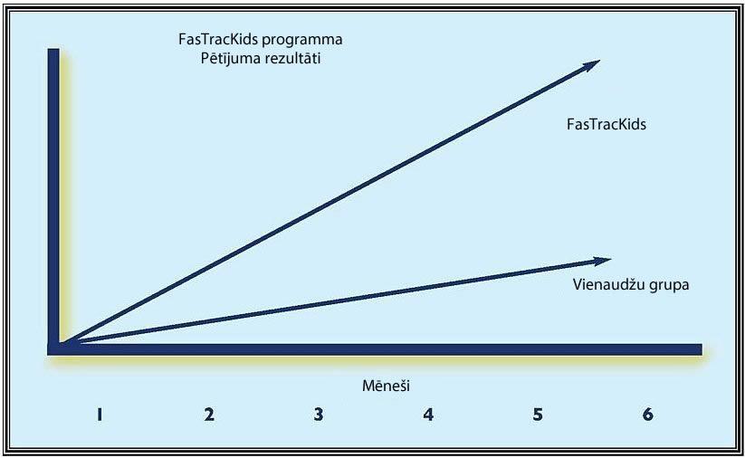 FasTrack Fundamentals Pētniecība